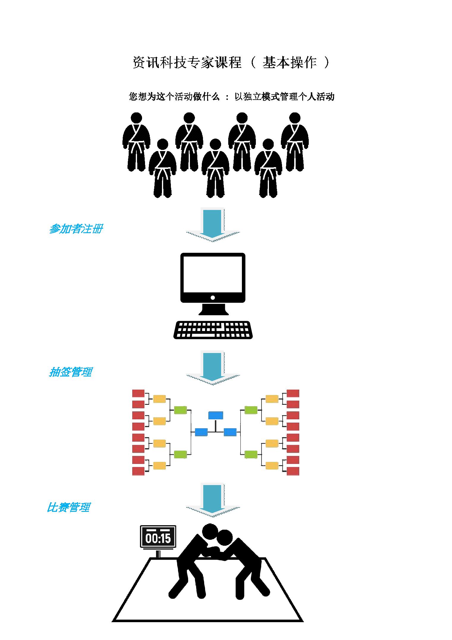 资讯技术专家课程 ( 基本操作 )